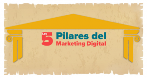 pilares 300x159, Concepto de Marketing Digital y sus pilares
