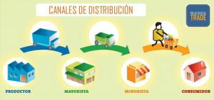 Mayoristas y Minoristas en el Canal de Distribución