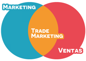 marketing trademarketing ventas 300x213, El Trade Marketing en la empresa